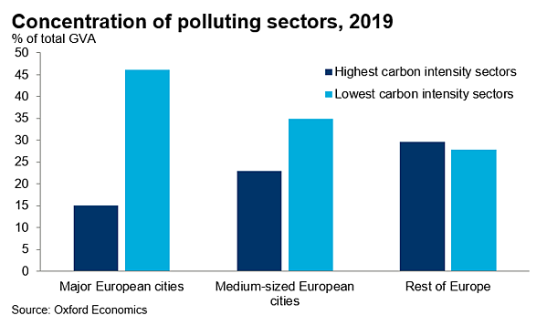 Concentration of polluting sectors, 2019