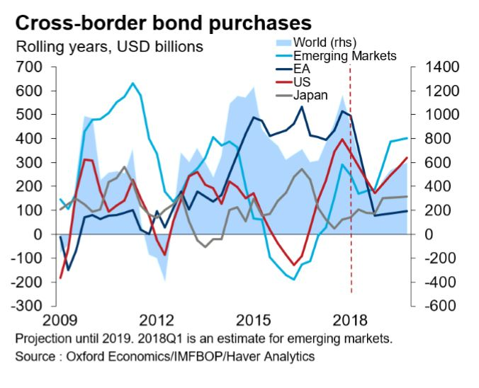Cross Border Bond Purchases JPG