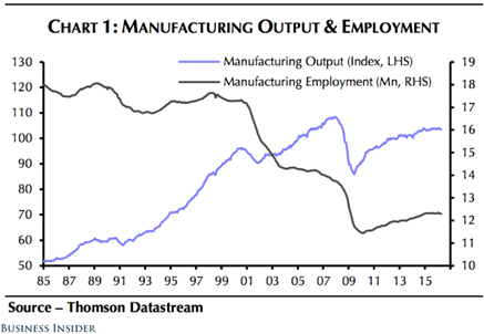 Manufacturing Output & Employment_thumb-1.png