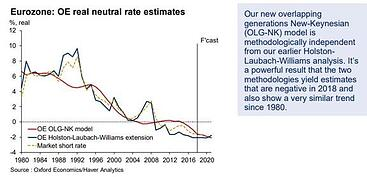 OE real neutral rate estimates