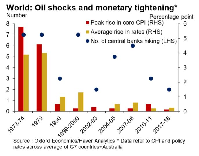 Oil shocks and monetary tightening