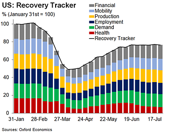 US Recovery Tracker reveals a fragile economy 1