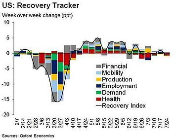 US Recovery Tracker reveals a fragile economy 2