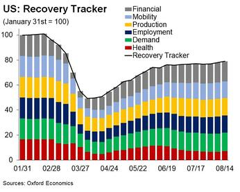US-recovery-tracker
