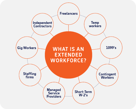 What is an extended workforce