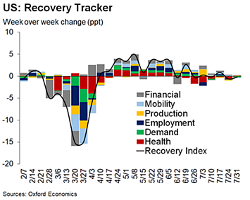 us recovery tracker 2-1