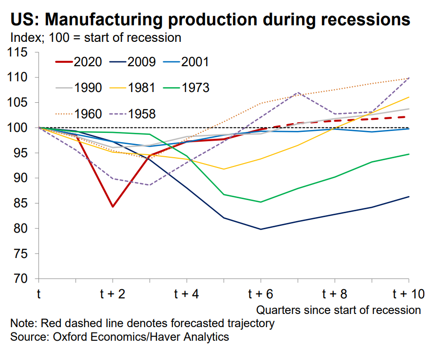 us-manufscturing-during-recession
